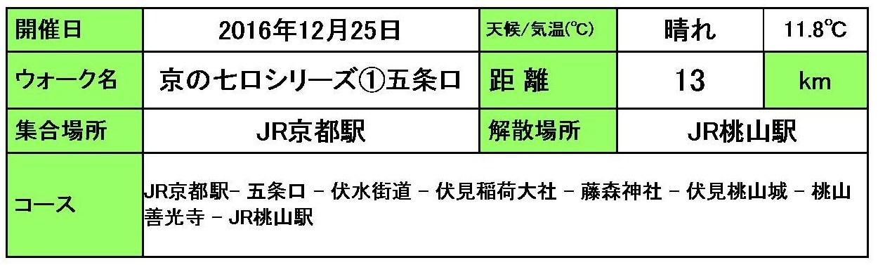京の七口シリーズ①五条口(京都...